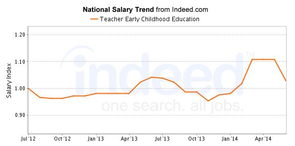 Average Teacher Early Childhood Education salaries for job postings in Hawaii are 38% lower than average.