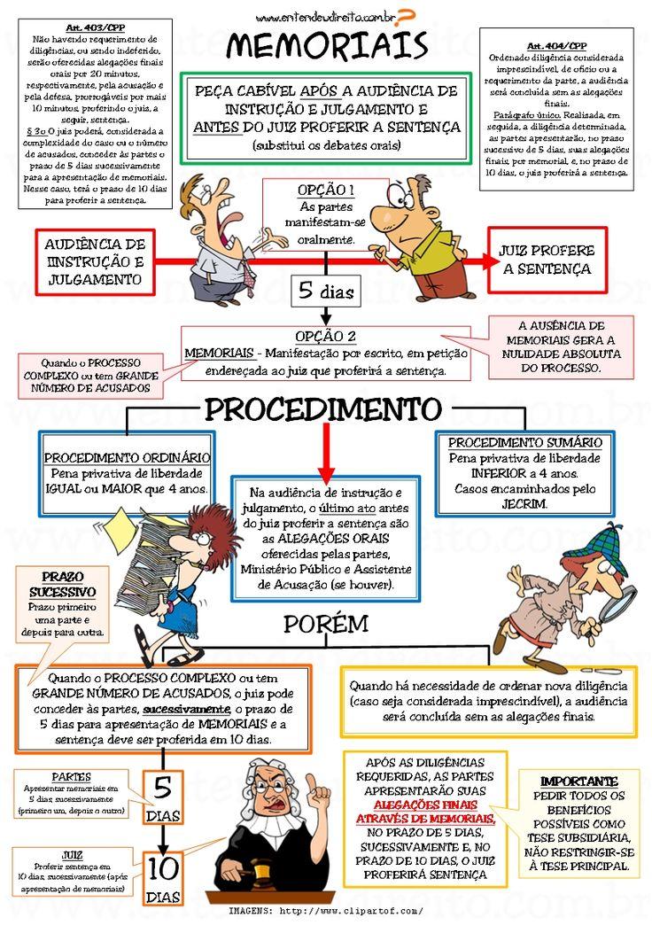 MEMORIAIS      Peça cabível após audiência de instrução e julgamento e antes do juiz proferir sentença (substitui os ...