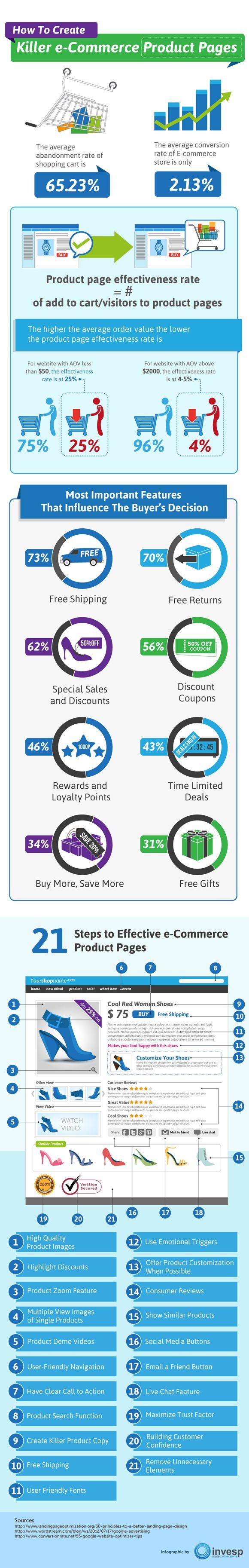 Binnen de e-commerce draait het allemaal om conversie. Hoe behaal je een zo hoog mogelijk rendement uit het aantal potentiële kopers dat jouw webwinkel bezoekt?