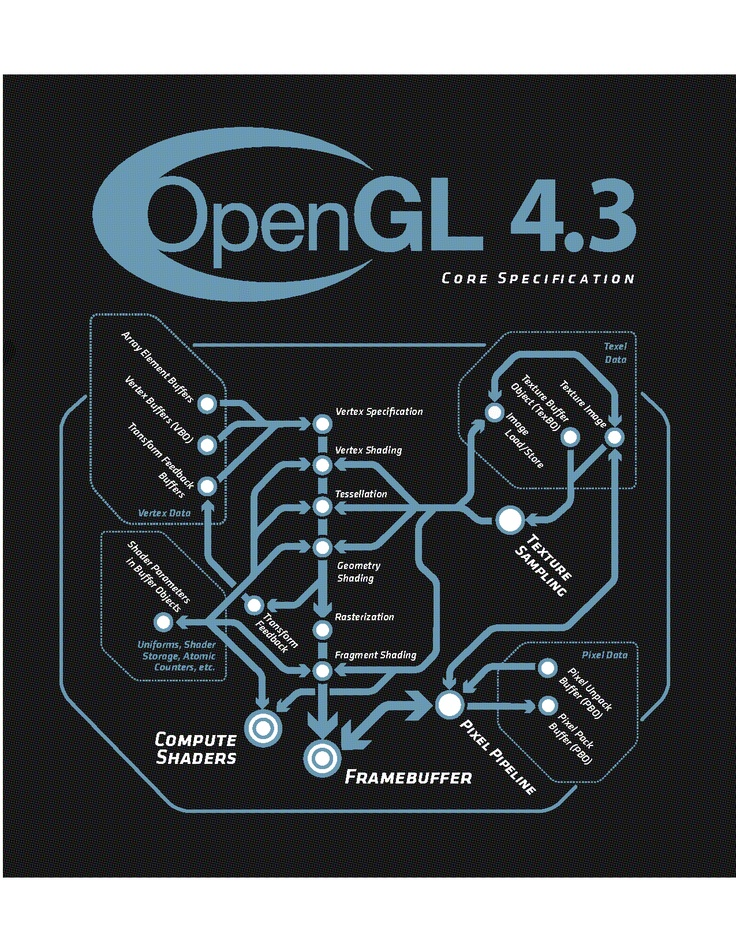 OpenGL 4.3 Core Specification Online viewer - http://www.opengl.org/registry/doc/glspec43.core.20120806.pdf