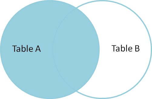 Visual explanation of SQL joins