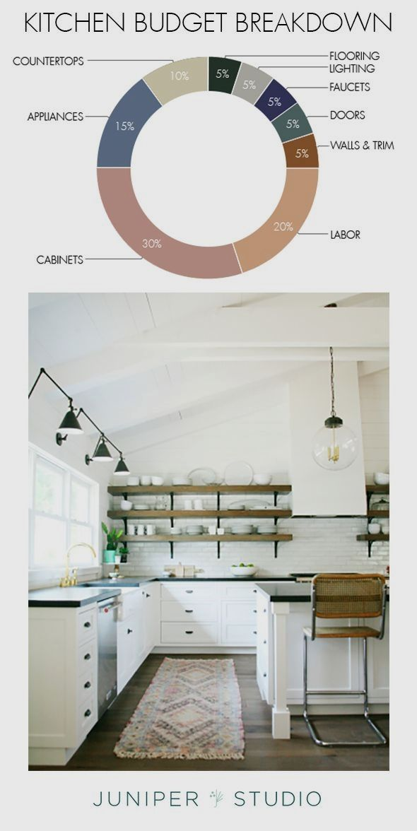 How Much Does It Cost To Renovate A Kitchen Juniper Home Budget Kitchen Remodel Diy Kitchen Renovation Easy Kitchen Renovations
