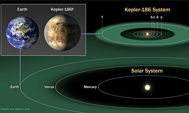 Caption: Kepler-186f is part of five-planet system 795 lights years away. The find is described in the journal Science as 'a landmark on the road to discovering habitable planets'. Photograph: Nasa Ames/SETI Institute/JPL-Cal/PA