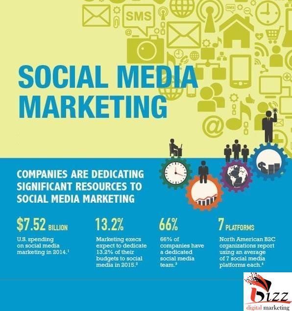 Are you Looking Company to Provide #SocialMediaMarketingServices for selling your #Business Product? Contact to #BzzDigitalMarketing #SocialMediaMarketingServicesUSA  #SocialMediaMarketingServicesIndia #SocialMediaMarketingServicesCanada