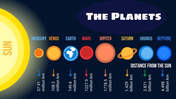 The Planets in order from the sun- Plus interesting Planet ...