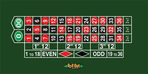 1000 ideas about roulette table on pinterest casino night casino games an - Roulette table basse ...