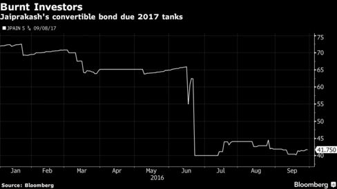 Burnt Convertible Bond Buyers Show Perils of India Investing #investing #india http://invest.remmont.com/burnt-convertible-bond-buyers-show-perils-of-india-investing-investing-india-2/  Burnt Convertible Bond Buyers Show Perils of India Investing Investors who bought Indian dollar-denominated convertible bonds are saddled with losses that may deepen as legal advisers brace for a wave of debt restructuring. Jaiprakash Associates Ltd. which missed an interest... Read more