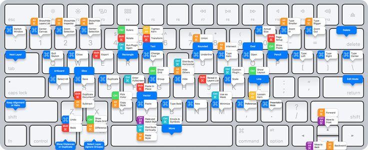 Здесь собрано 80+ Горячие клавиши в Sketсh 3