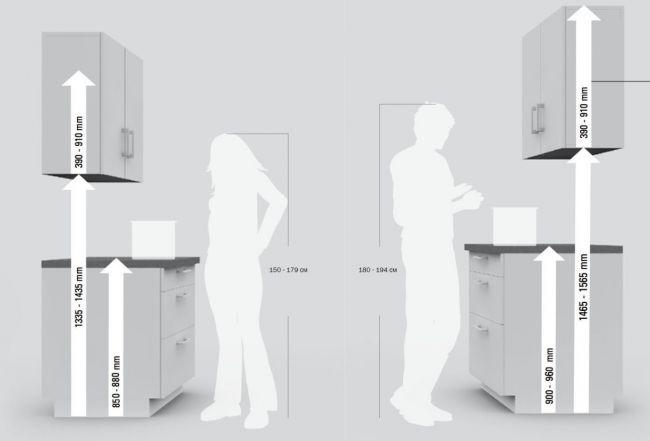Высота кухонной столешницы должна быть 86 см?