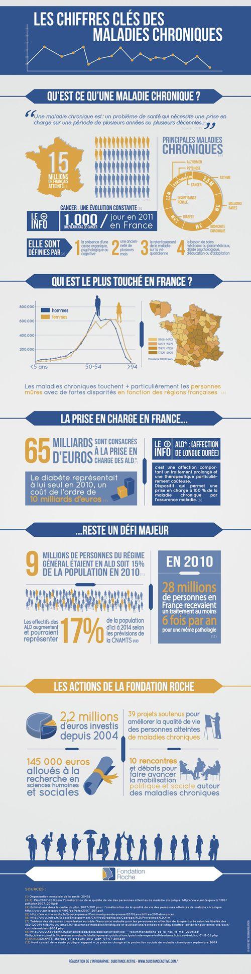 Infographie : les chiffres clés des maladies chroniques par la Fondation Roche