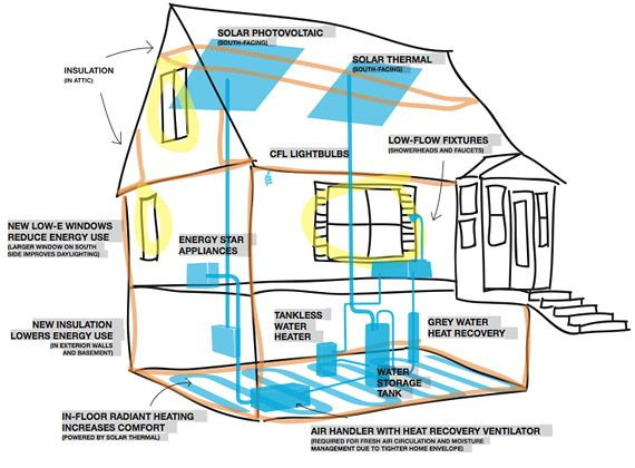 19 best energy and homes diagrams images on pinterest for Most efficient house plans