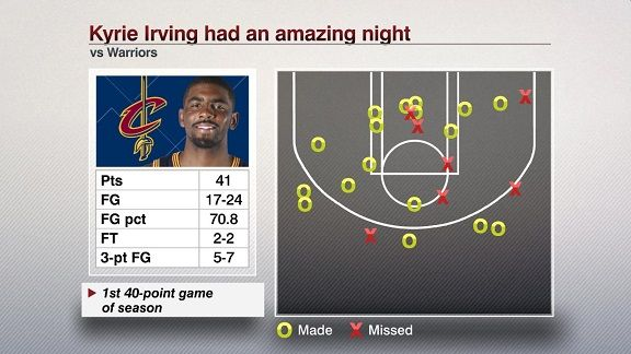 A closer look at LeBron James' and Kyrie Irving's epic Game 5