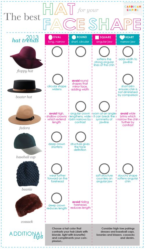 Fall/Winter 2013 Hat Trends for Your Face Shape