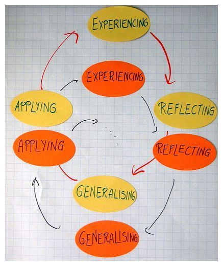 David A. Kolb on experiential learning. David A. Kolb's model of experiential learning can be found in many discussions of the theory and practice of adult education, informal education and l…