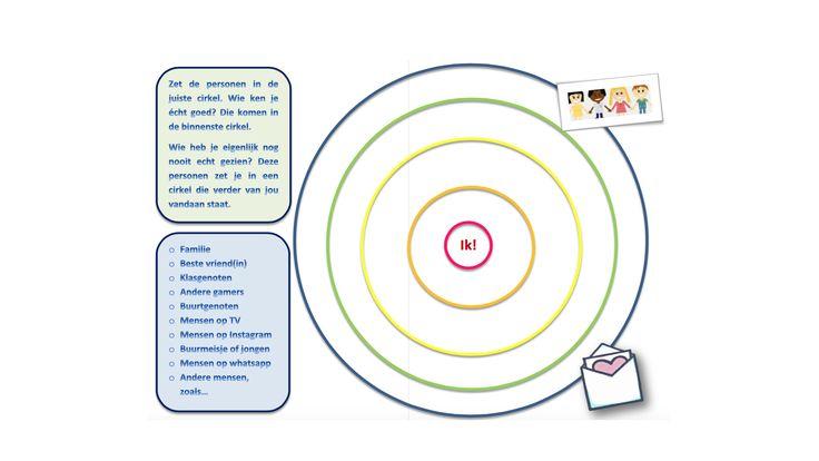 Groep 4: Privacy, met welke personen deel je welke informatie