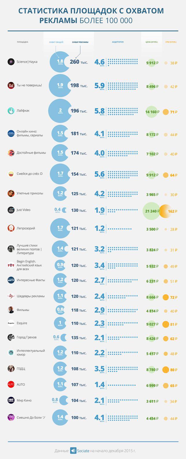 Размещение рекламы в пабликах-миллионниках воВКонтакте. #infographics #Sociate #SMM | infographics Sociate SMM