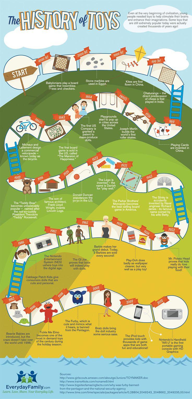 Historia de los juguetes #infografía