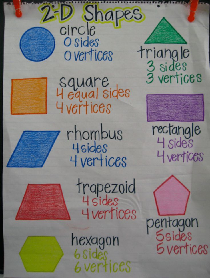 22 Awesome First Grade Anchor Charts That We Can't Wait to ...