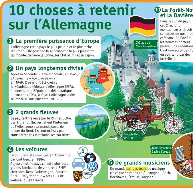 Fiche exposés : 10 choses à retenir sur l'Allemagne