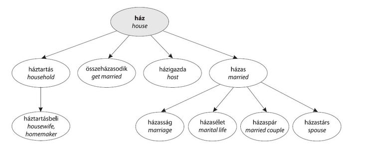 LangHacking | How To Remember Vocabulary, Part 3---Hungarian Language