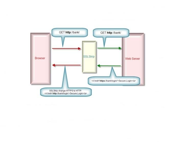 Le HTTP Strict Transport Security (HSTS) devient une norme Internet officielle