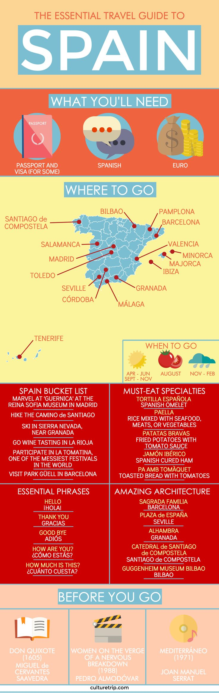 The Essential Travel Guide To Spain (Infographic)