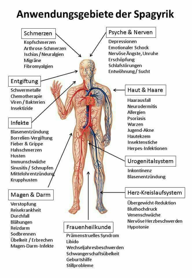1995 best Health images on Pinterest   Aromatherapy, Arthritis and ...