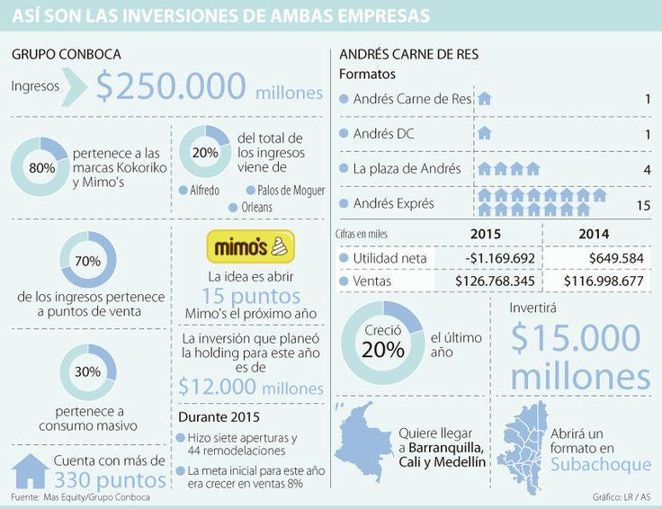 Inversionistas de Andrés buscan nuevos socios