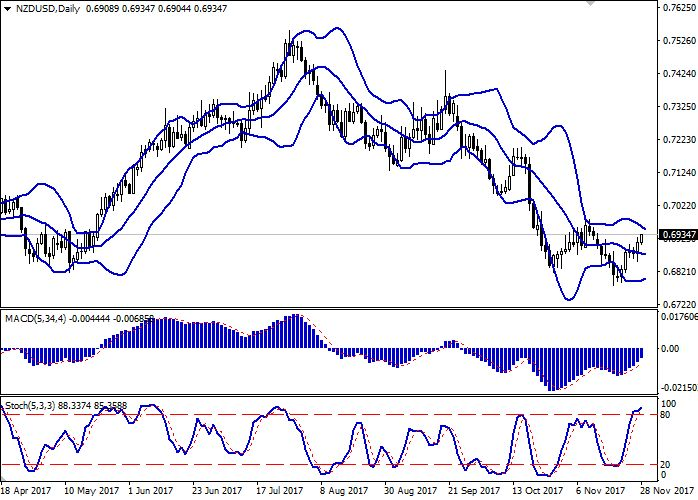 NZD/USD: New Zealand dollar is growing 28 November 2017, 08:48 Free Forex Signals
