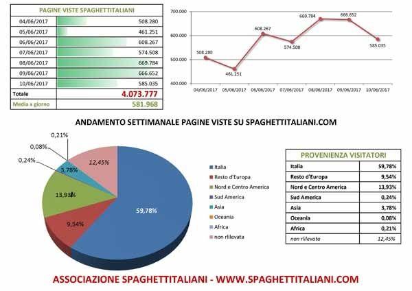 Andamento settimanale pagine viste su spaghettitaliani.com dal giorno 04/06/2017 al giorno 10/06/2017 - http://www.spaghettitaliani.com/Blog/VisArticolo.php?SL=associazionesi&CA=43635