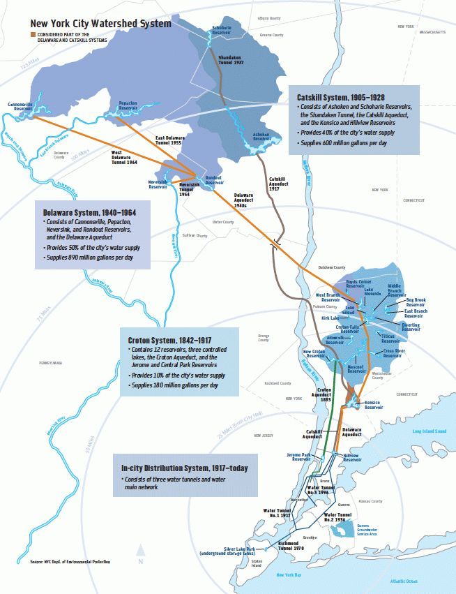New York City Aqueduct Map