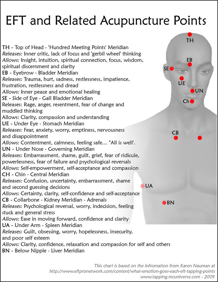 EFT Tapping Points PDF | What Are the Meridians We Use for Meridian Tapping?