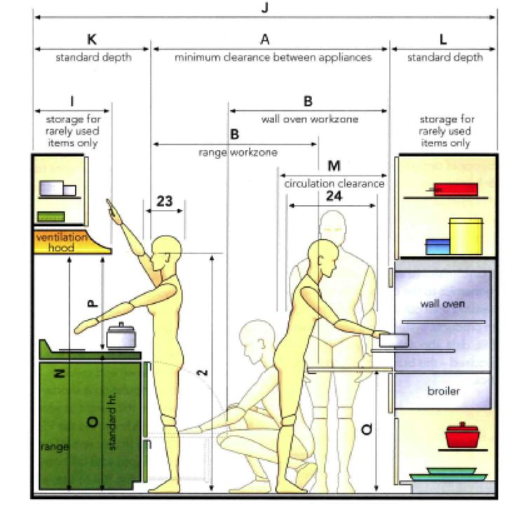 Kitchen Plans With Dimensions: Anthropometric Data For An Ergonomic Kitchen Design Ideas