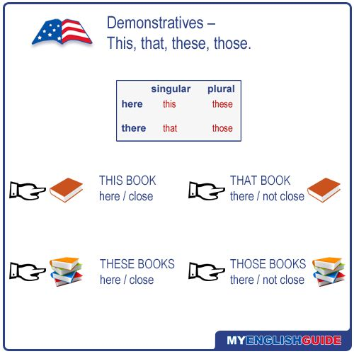 Course: english-language-level-9What are demonstratives? Demonstratives are words that show which...