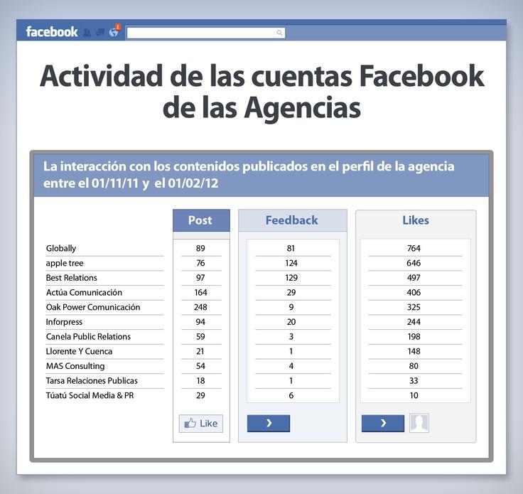 Globally & Facebook