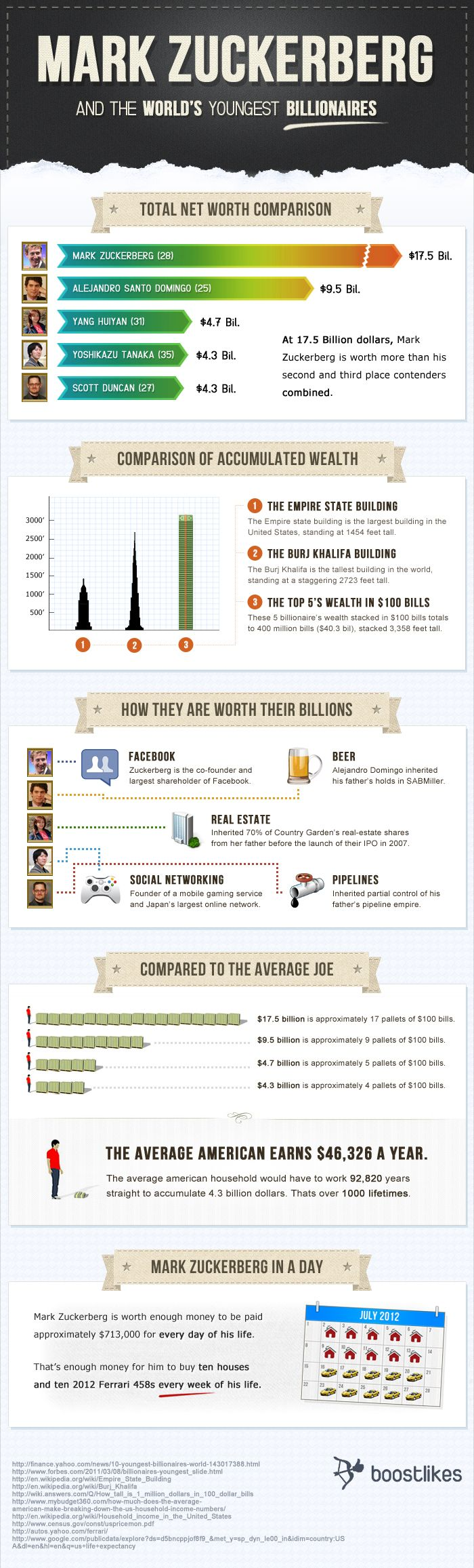 There is no doubt that Mark Zuckerberg is one of the world's youngest and wealthiest billionaires, but what about his contenders? This infographic bre