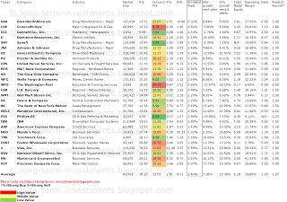 Buy Big Dividend Paying Stocks - http://long-term-investments.blogspot.co.uk/2012/12/Warren-Buffetts-Best-Yielding-Dividend-Stocks.html - $MCO $COST $V $DE $AXP $IBM $COP $GSK $D $MDLZ $USB $BK
