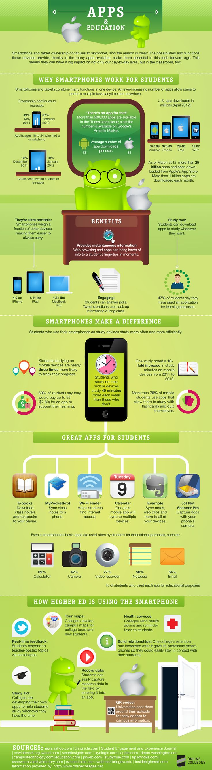 Infográfico sobre apps para educação