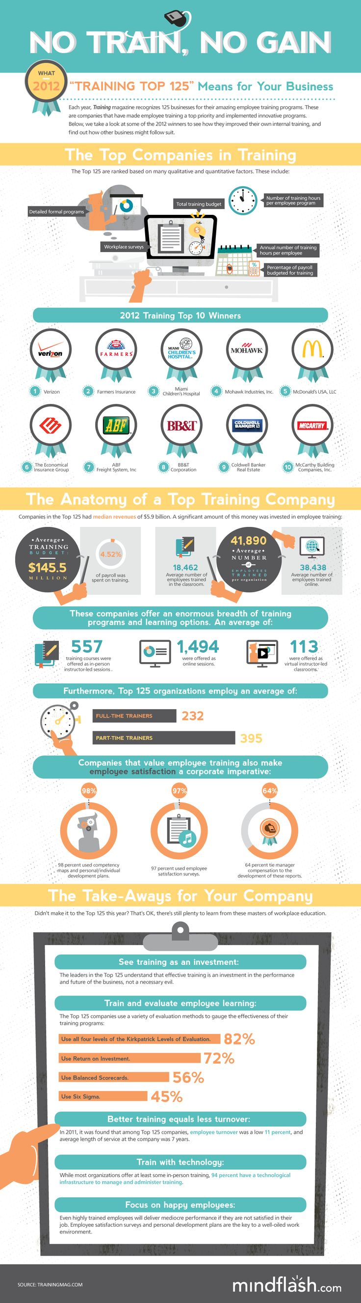 No Train, No Gain: What The 2012 Training Top 125 Means For Your Business #infographic #eLearning