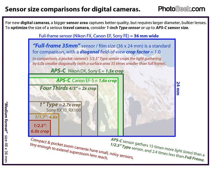 To optimize the portability of a serious travel camera (recommended here), get Type sensor size or as large as APS-C sensor. Above this range, full-frame ...