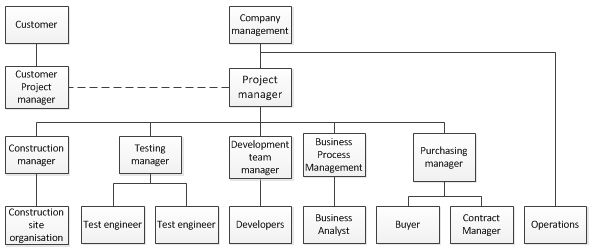 Stage   Work Breakdown Structure Wbs  Software Projects And