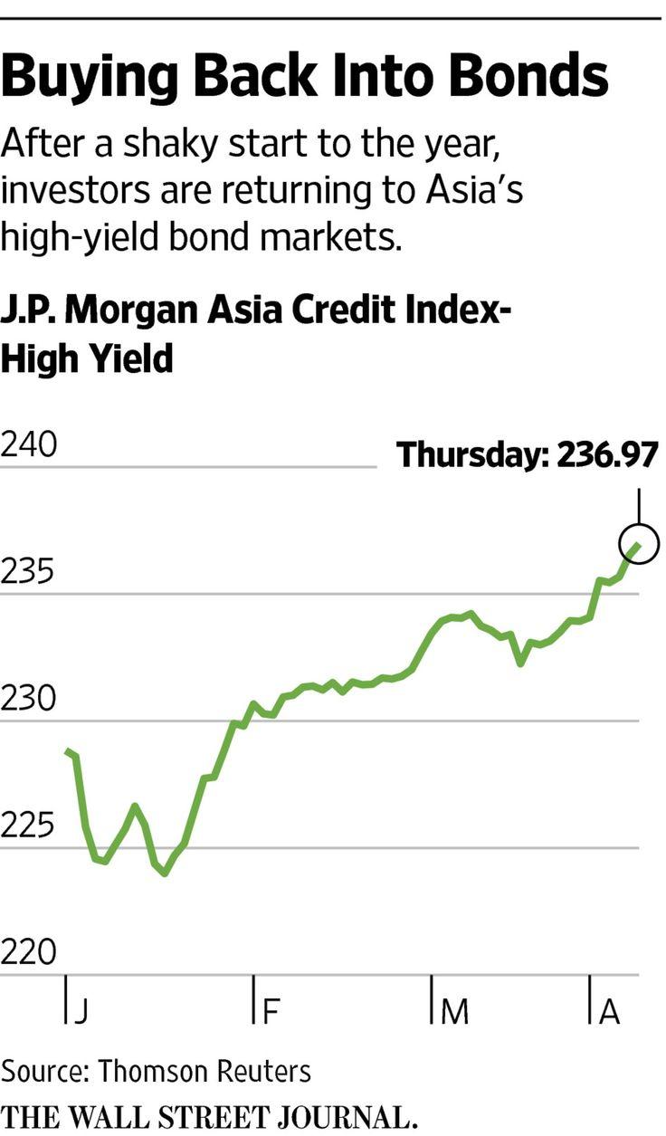 Asia's Junk-Bond Market Heats Up - WSJ