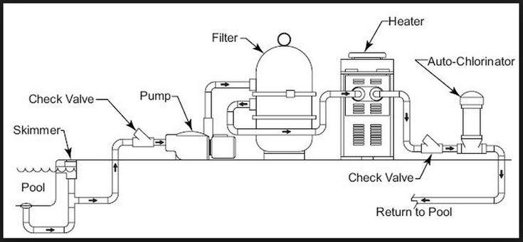 Swimming pool plumbing design for fine how do i - Swimming pool plumbing system design ...