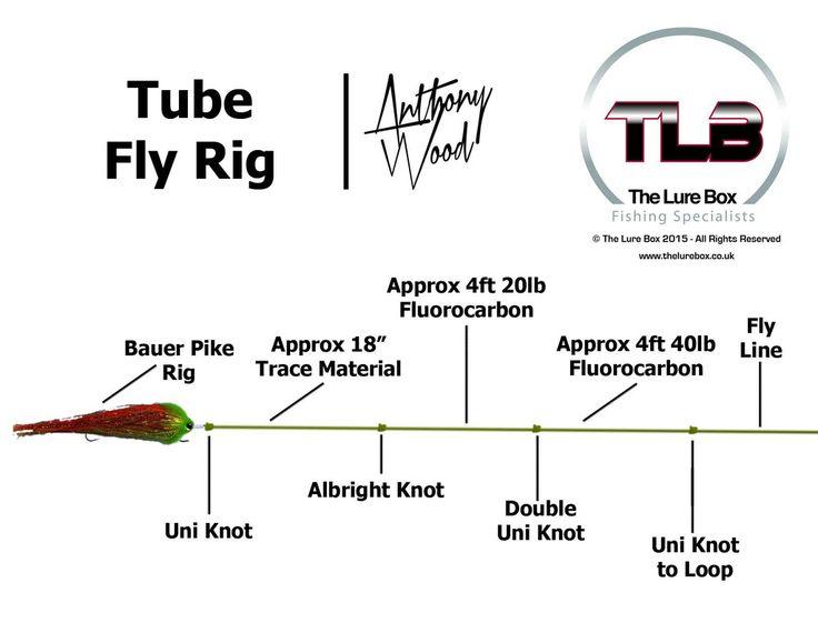 Tube Fly Rig Diagram