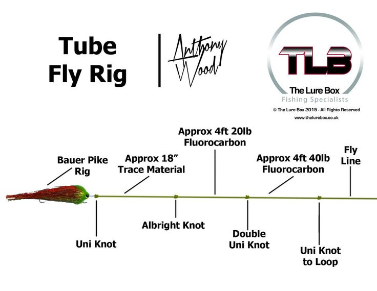 Tube Fly Rig Diagram