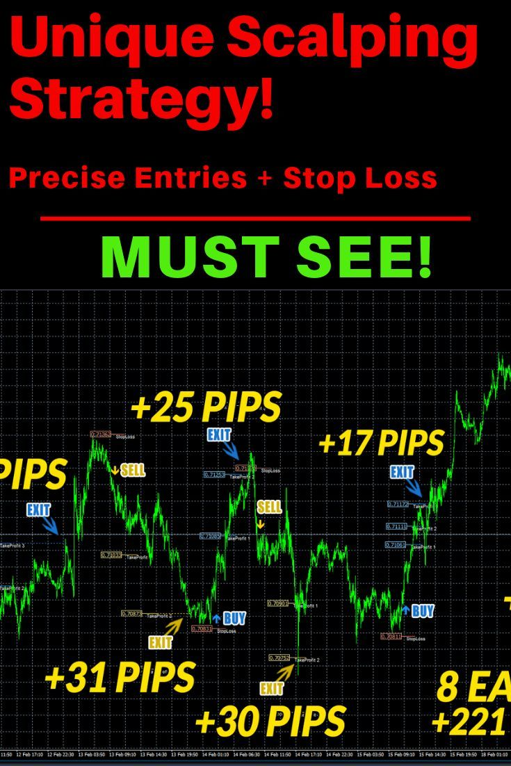 Discover My Scalping Solution To Get Precise Entries And Stop Loss