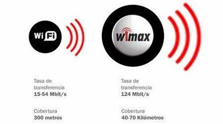 comparacion wifi - wiMax