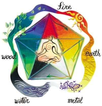 Feng Shui 5 Element Color Chart