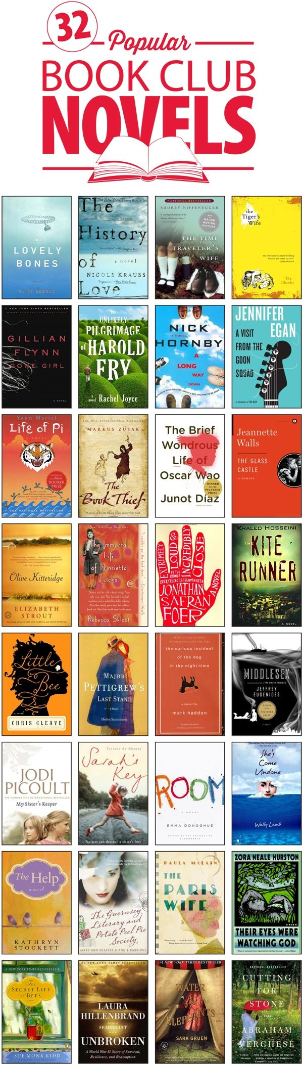 The Top 32 Popular Fiction Books for Book Clubs. Of the 32, I have read a total of 4. I already have 12 of the books on the list, but haven't read them yet. There are 2 books on the list that I tried to read, but couldn't get through. Finally, several of the remaining 14 books on this list are ones that I would like to read in the future. Overall, a great list!