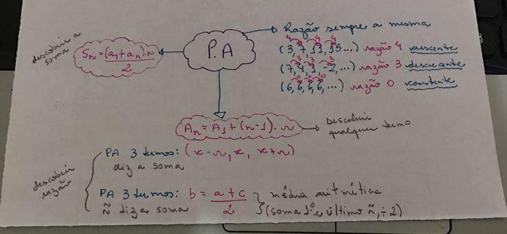 Mapa mental: PA progressão aritmética